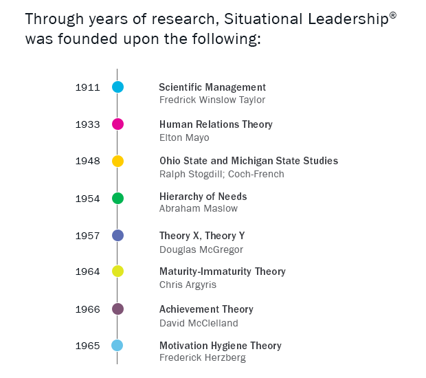 Timeline of foundational behavioral science research studies