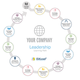 Learning Journey; Your Company Leadership; circle of events