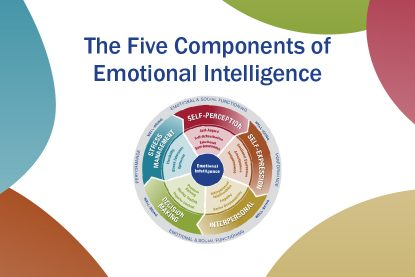 Picture of the 5 components of emotional intelligence