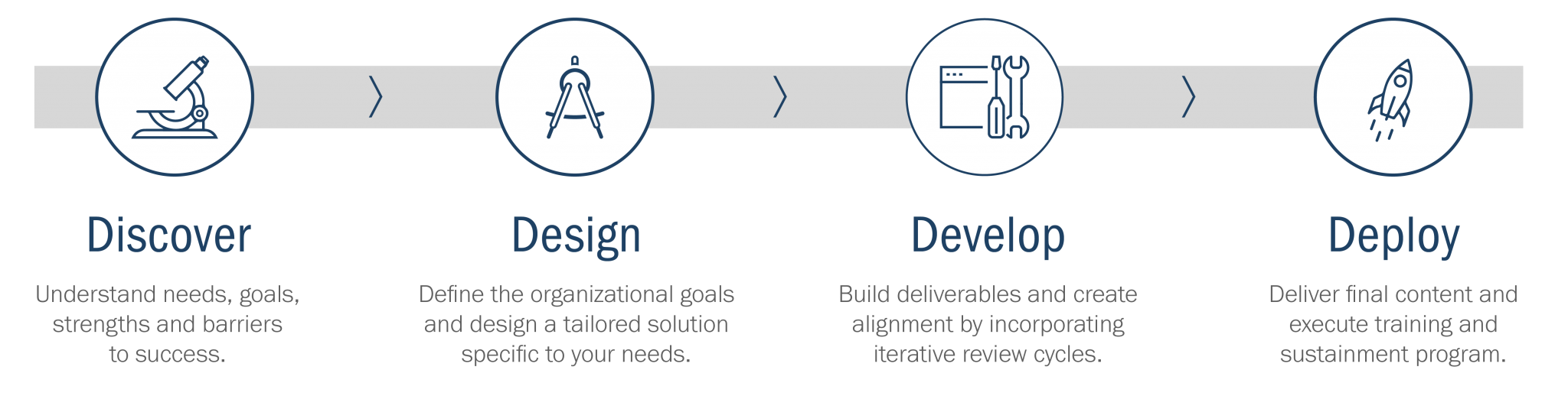 Custom Learning Solutions project timeline: Discover, Design, Develop and Deploy