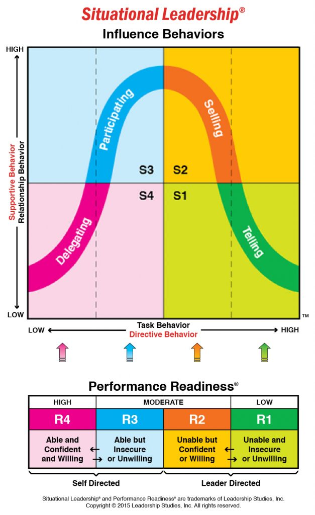The Four Leadership Styles of The Situational Leadership(R) Model